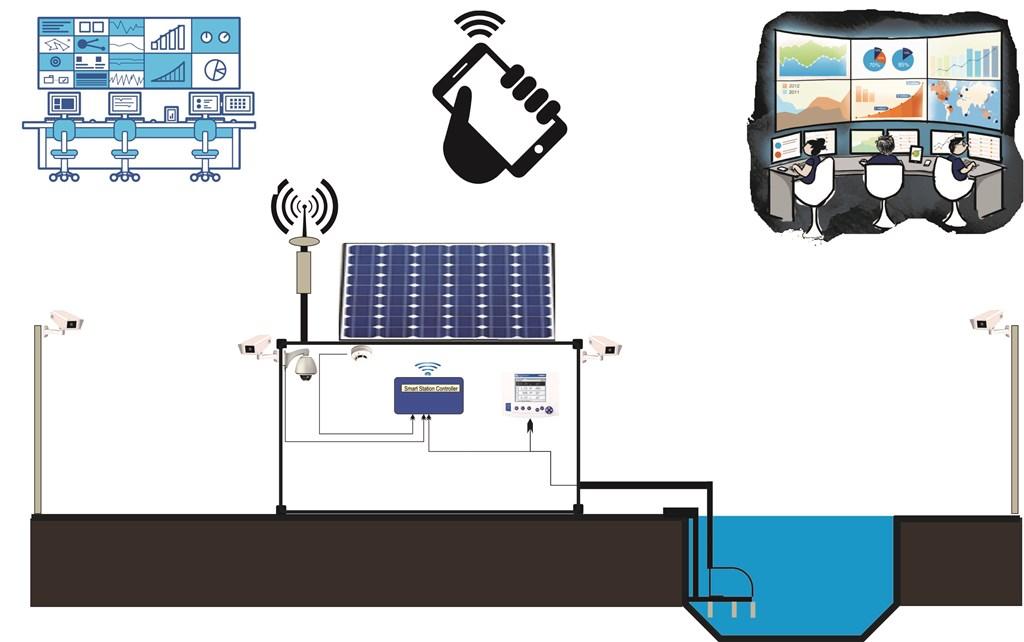 Smart Station -1
